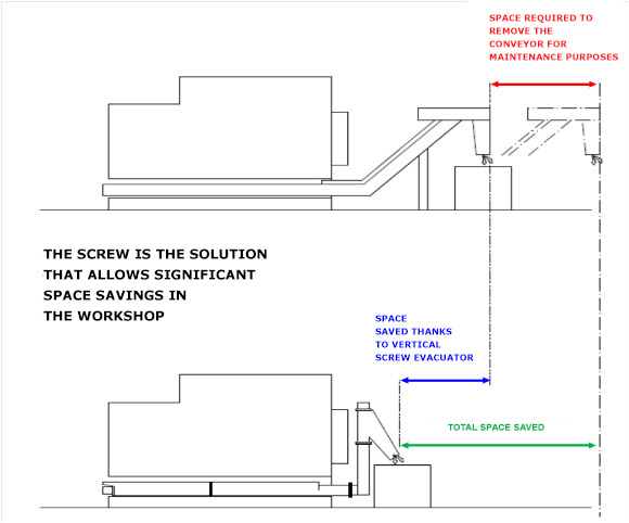 The screw is the solution that allows significant space savings in the workshop